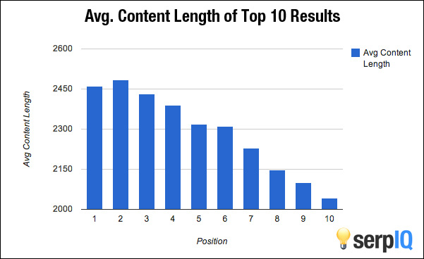 How word count affects seo