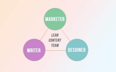 How Should a Business Do Lean Content Marketing?