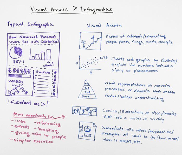 visual assets