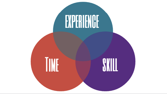 Hubspot time skill experience