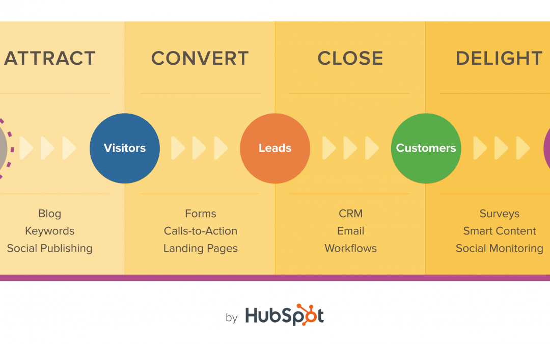 How Inbound Marketing is One to One on Steroids