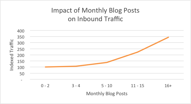 HubSpots take on impact of frequent blogging.