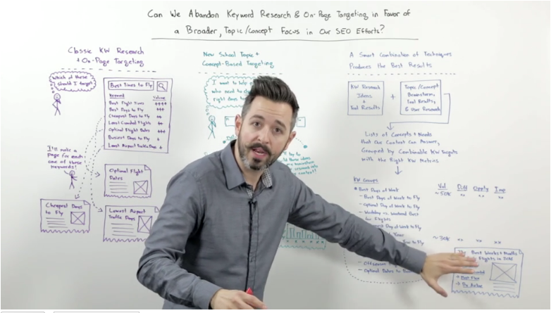 Keywords or Topic Targeting? – Whiteboard Friday Thoughts