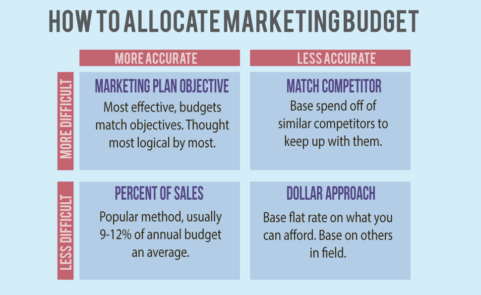Marketing budgets plan