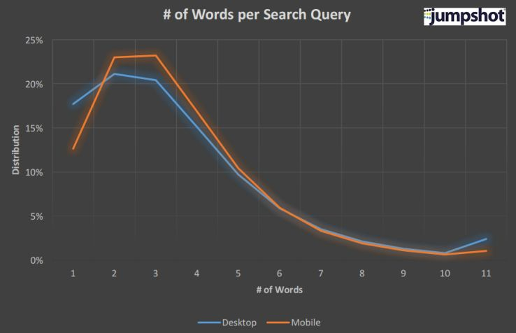 Words Per Search Query and Distribution.