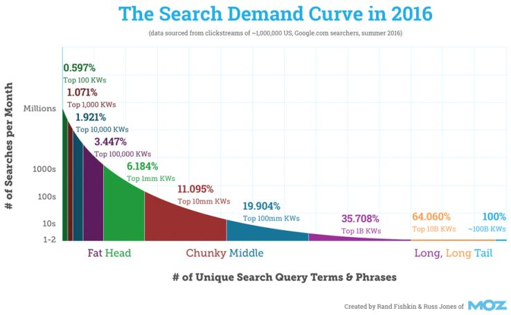 Search demand curve 2016