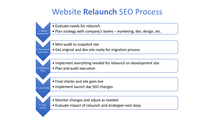 website relaunch seo graphic from Green Flag Digital